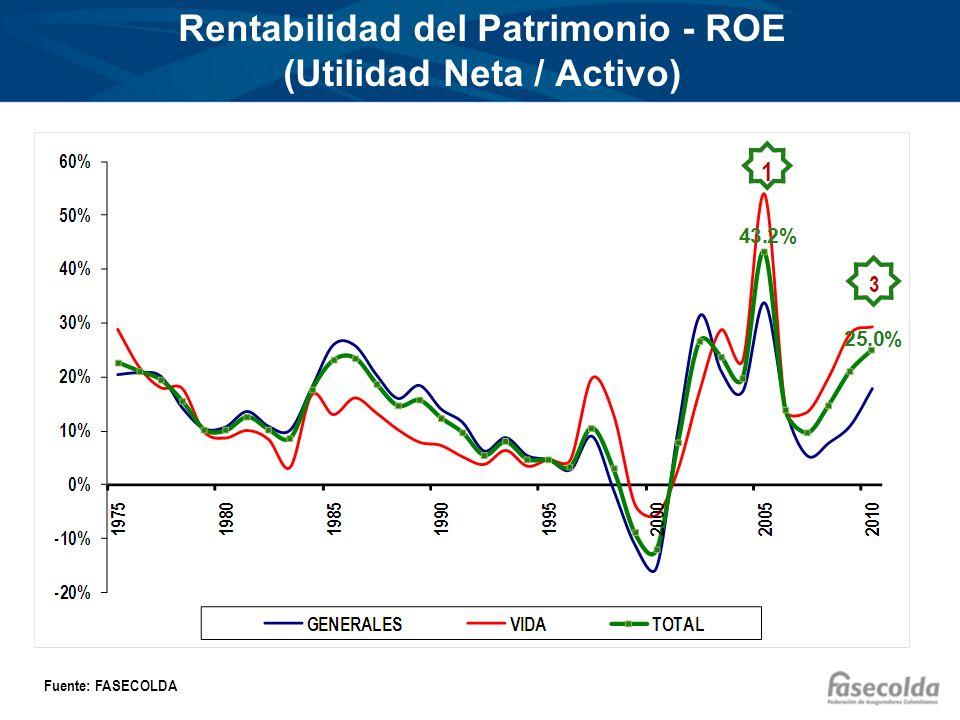 Rentabilidad del Patrimonio - ROE (Utilidad Neta / Activo) Fuente: FASECOLDA