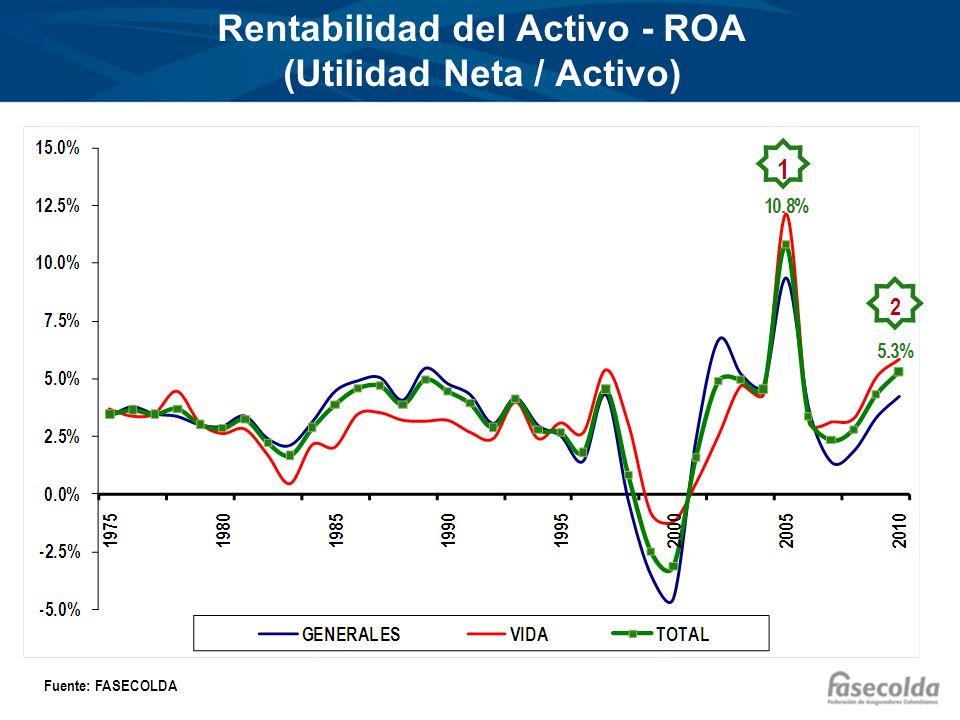 Rentabilidad del Activo - ROA (Utilidad Neta / Activo) Fuente: FASECOLDA