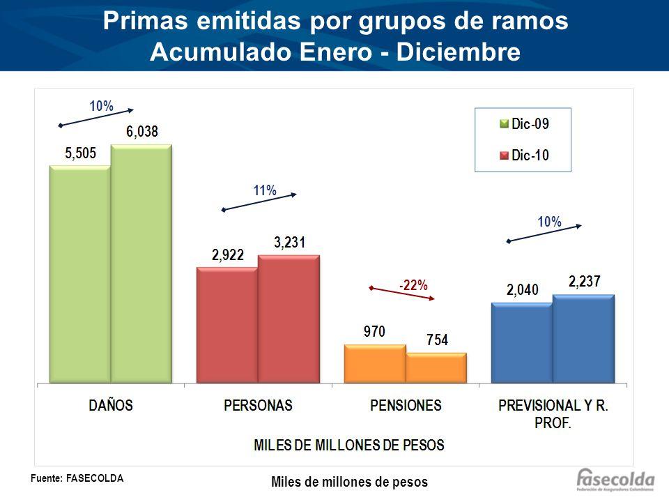 Primas emitidas por grupos de ramos Acumulado Enero - Diciembre Miles de millones de pesos Fuente: FASECOLDA 10% 11% -22% 10%