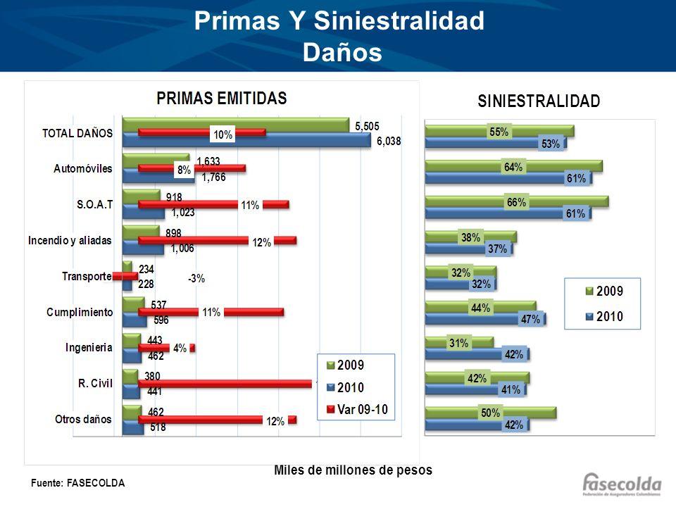 Primas Y Siniestralidad Daños Miles de millones de pesos Fuente: FASECOLDA
