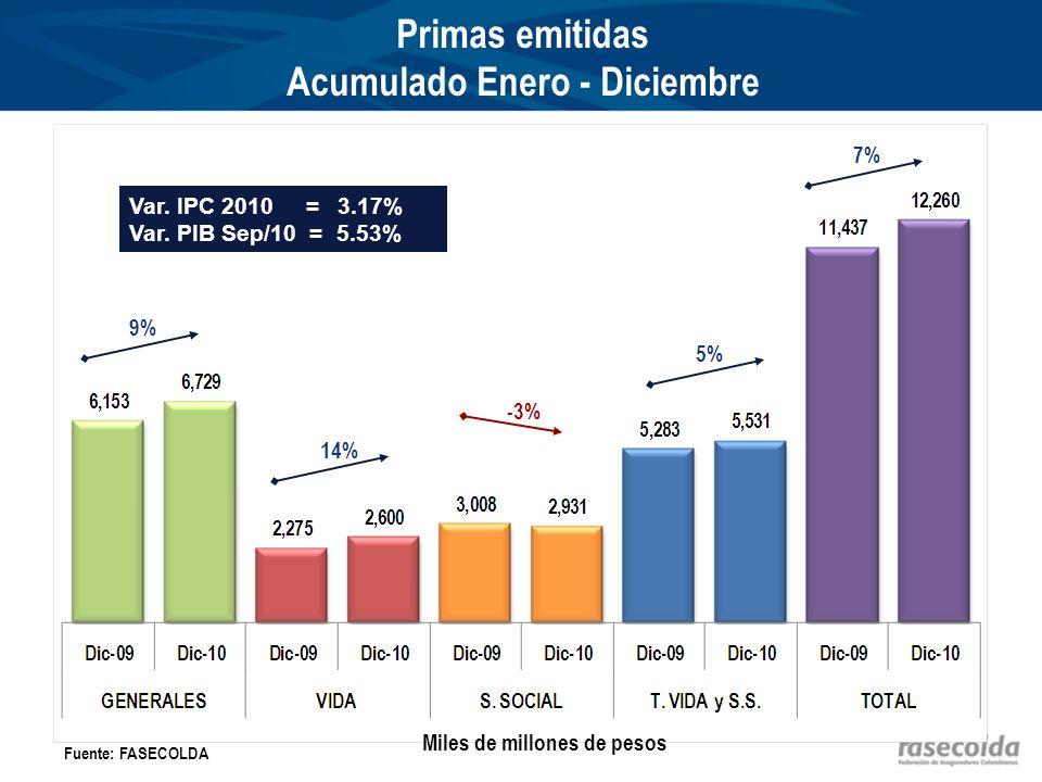Primas emitidas Acumulado Enero - Diciembre 9% 14% -3% 7% Fuente: FASECOLDA Miles de millones de pesos Var.