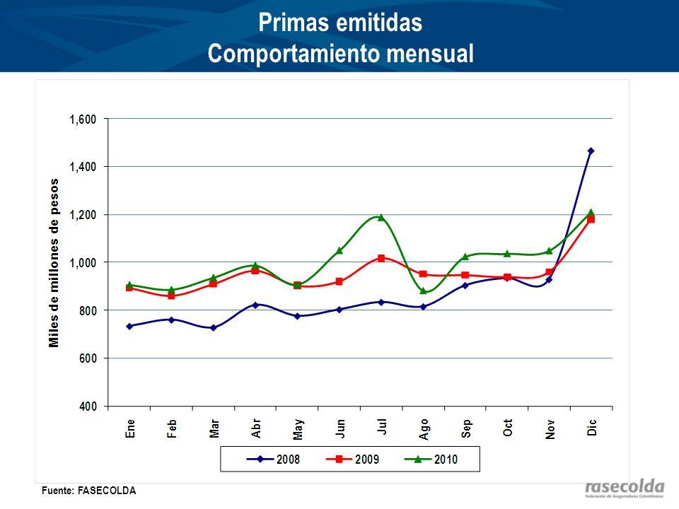 Primas emitidas Comportamiento mensual Fuente: FASECOLDA