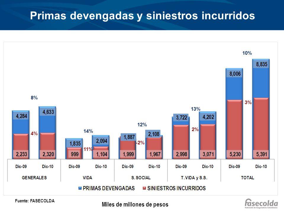 Primas devengadas y siniestros incurridos 8% 4% 14% 12% 13% 10% 11% -2% 2% 3% Fuente: FASECOLDA Miles de millones de pesos