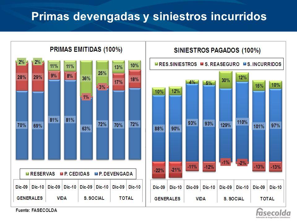 Primas devengadas y siniestros incurridos 8% 3% 15% 12% 14% 11% -2% 2% Fuente: FASECOLDA