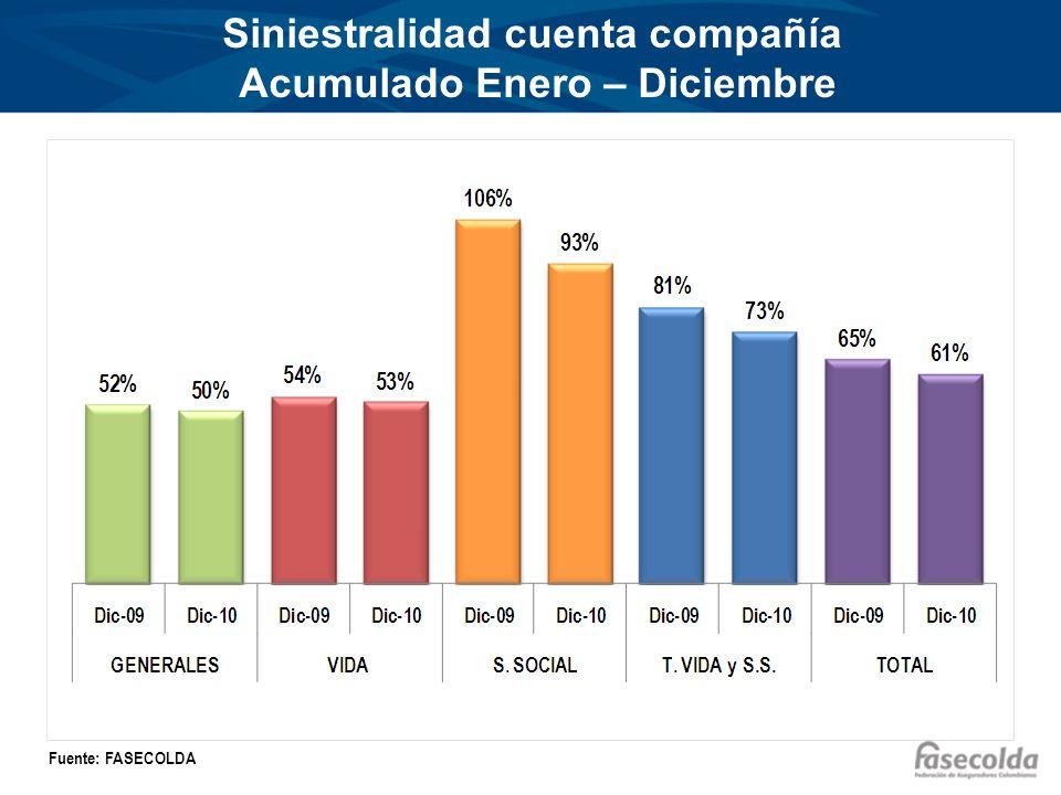 Siniestralidad cuenta compañía Acumulado Enero – Diciembre Fuente: FASECOLDA