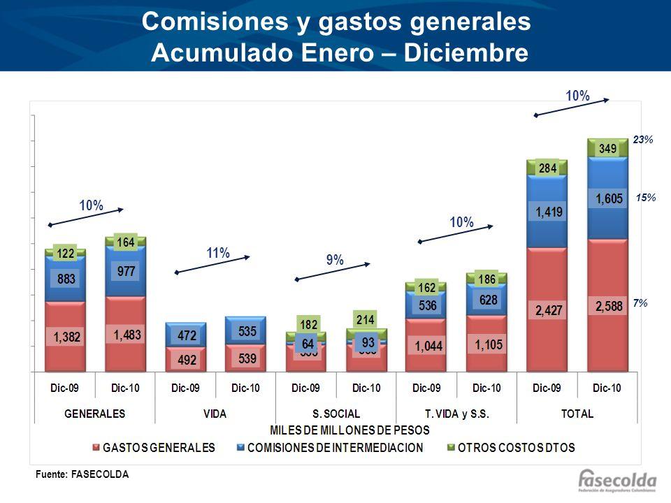 Comisiones y gastos generales Acumulado Enero – Diciembre Fuente: FASECOLDA 10% 11% 9% 10% 15% 7% 23%