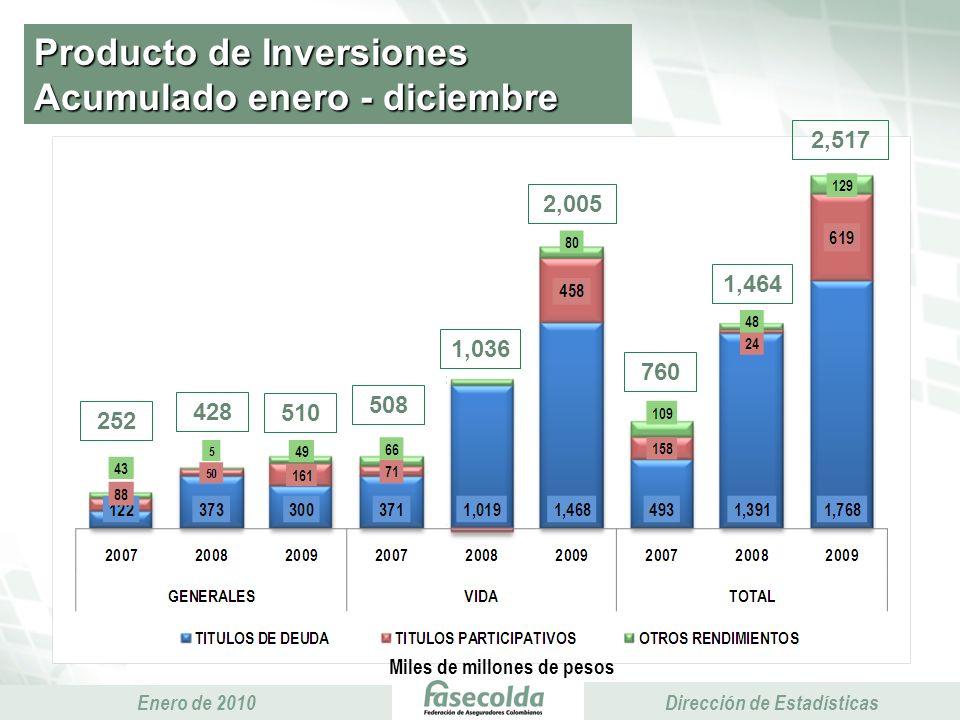 Presidencia Ejecutiva Enero de 2010 Presidencia Ejecutiva Dirección de Estadísticas Producto de Inversiones Acumulado enero - diciembre Miles de millones de pesos 252 428 2,005 510 1,036 2,517 1,464 508 760