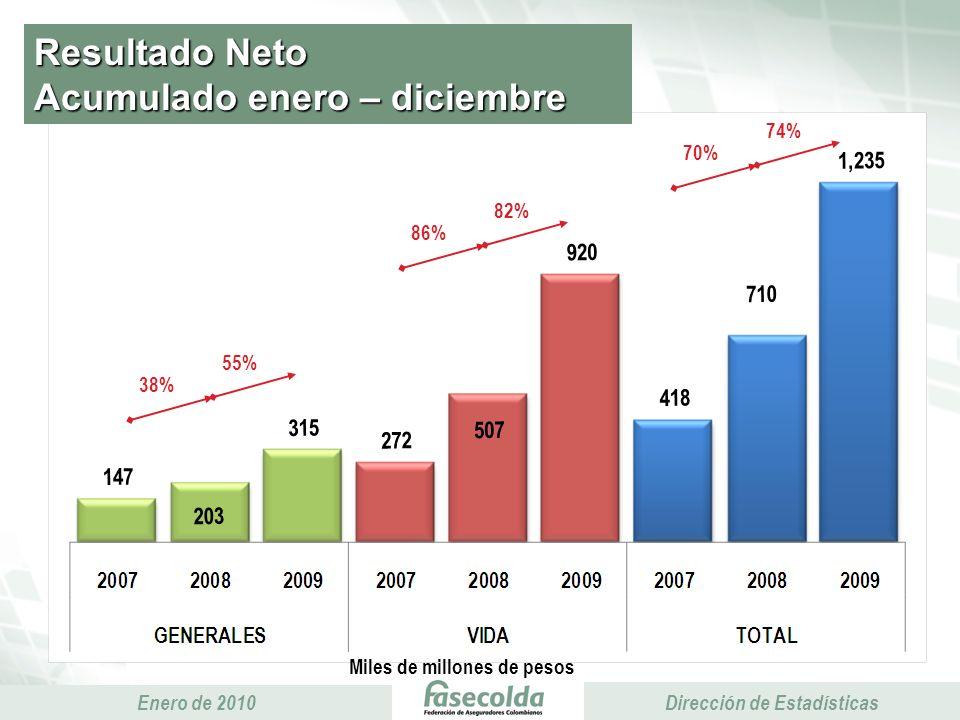 Presidencia Ejecutiva Enero de 2010 Presidencia Ejecutiva Dirección de Estadísticas Resultado Neto Acumulado enero – diciembre Miles de millones de pesos 38% 55% 86% 82% 70% 74%