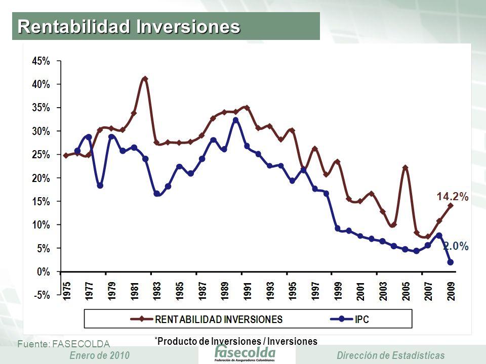 Presidencia Ejecutiva Enero de 2010 Presidencia Ejecutiva Dirección de Estadísticas Rentabilidad Inversiones Fuente: FASECOLDA * Producto de Inversiones / Inversiones