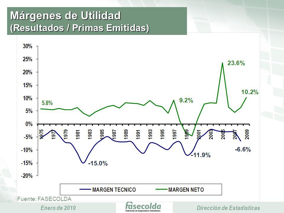 Presidencia Ejecutiva Enero de 2010 Presidencia Ejecutiva Dirección de Estadísticas Márgenes de Utilidad (Resultados / Primas Emitidas) Fuente: FASECOLDA