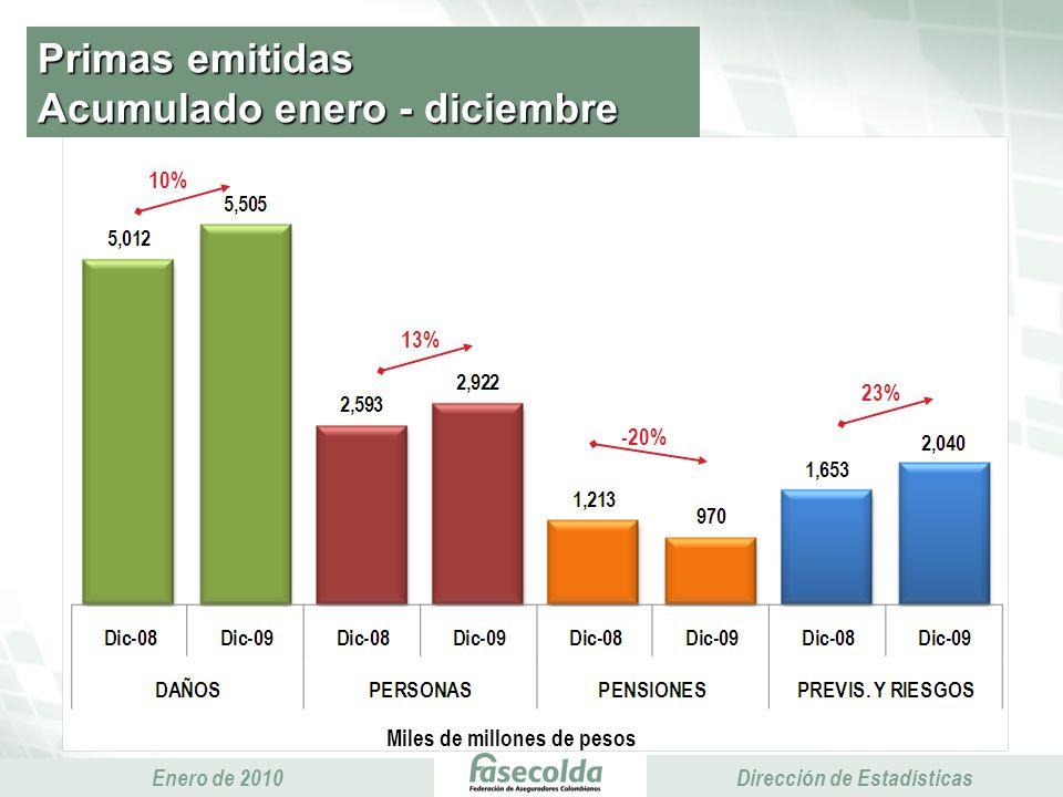 Presidencia Ejecutiva Enero de 2010 Presidencia Ejecutiva Dirección de Estadísticas Primas emitidas Acumulado enero - diciembre Miles de millones de pesos 10% 13% 23% -20%
