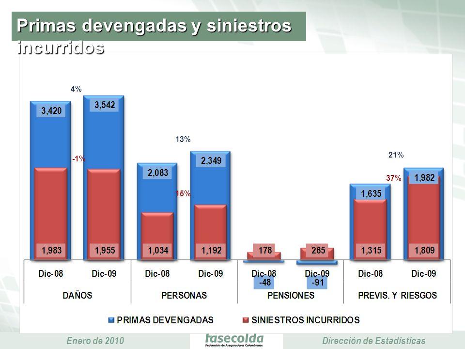 Presidencia Ejecutiva Enero de 2010 Presidencia Ejecutiva Dirección de Estadísticas Primas devengadas y siniestros incurridos -1% 37% 15% 21% 13% 4%