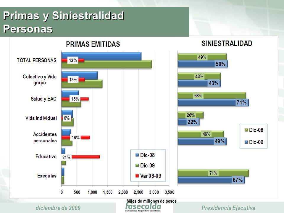 Presidencia Ejecutiva diciembre de 2009 Presidencia Ejecutiva Primas y Siniestralidad Personas Miles de millones de pesos