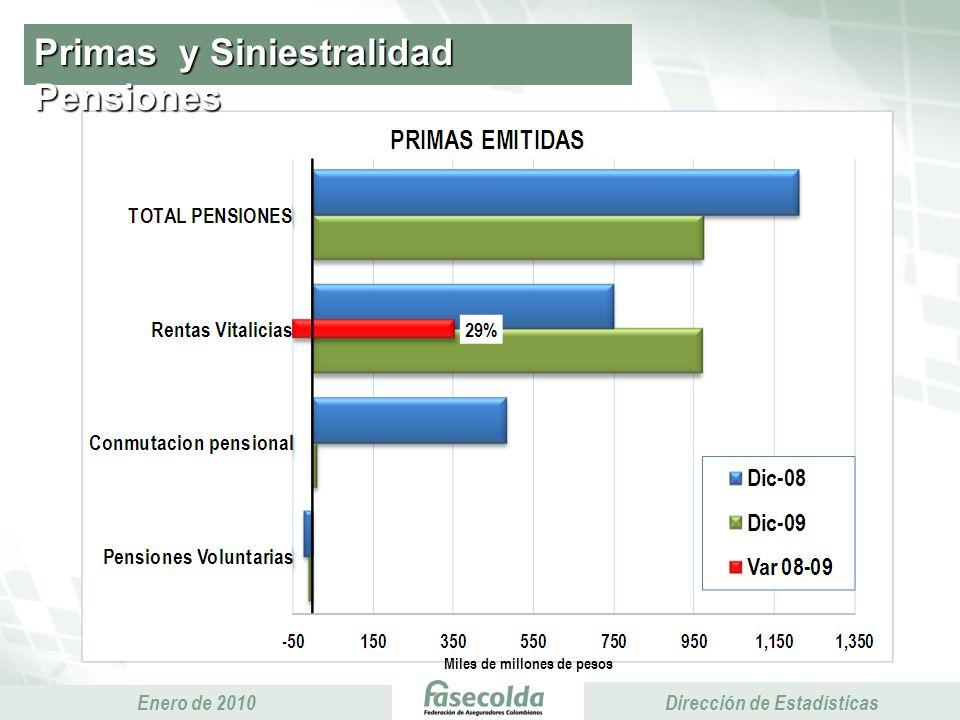 Presidencia Ejecutiva Enero de 2010 Presidencia Ejecutiva Dirección de Estadísticas Primas y Siniestralidad Pensiones Miles de millones de pesos