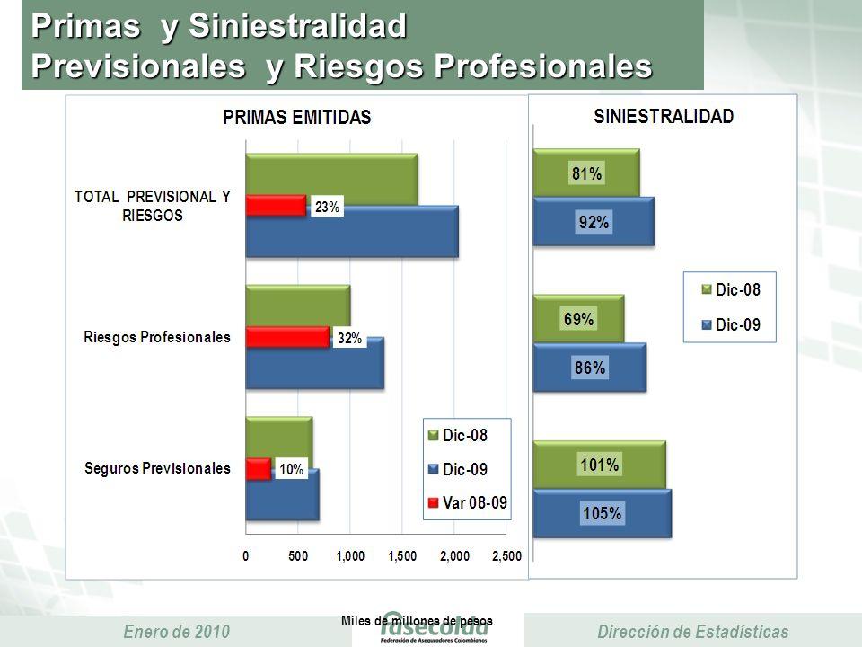 Presidencia Ejecutiva Enero de 2010 Presidencia Ejecutiva Dirección de Estadísticas Primas y Siniestralidad Previsionales y Riesgos Profesionales Miles de millones de pesos Sin Positiva 16%