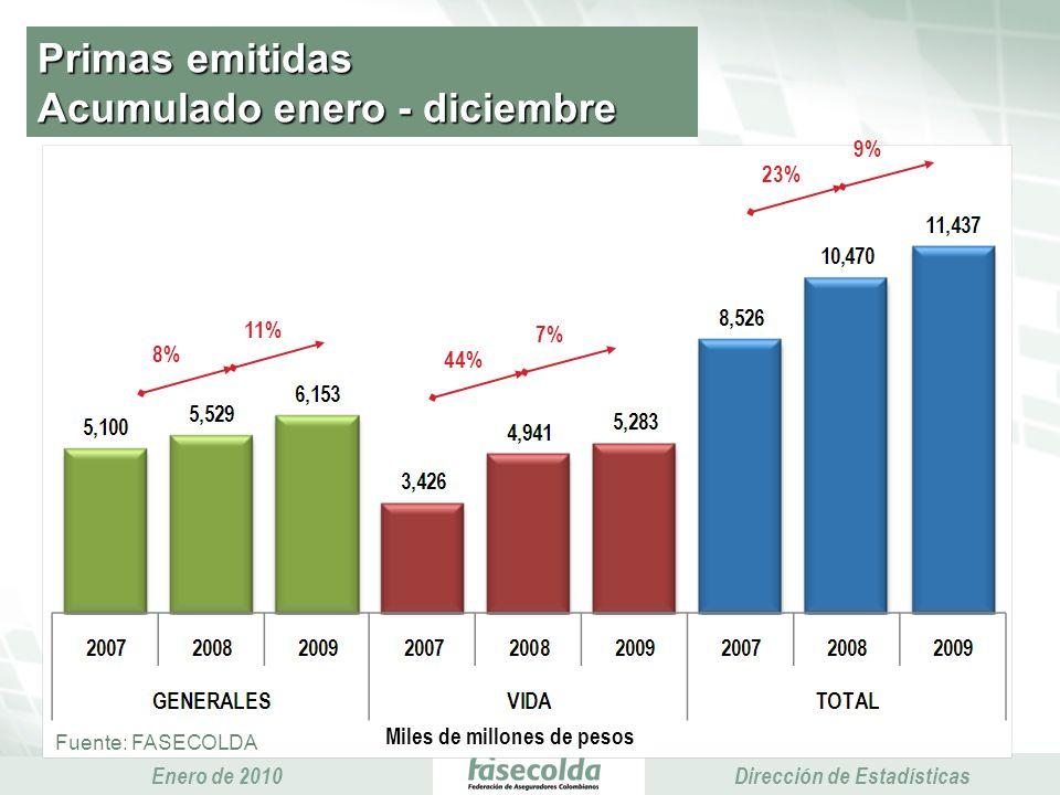 Presidencia Ejecutiva Enero de 2010 Presidencia Ejecutiva Dirección de Estadísticas Primas emitidas Acumulado enero - diciembre Miles de millones de pesos Fuente: FASECOLDA 8% 11% 44% 7% 23% 9%