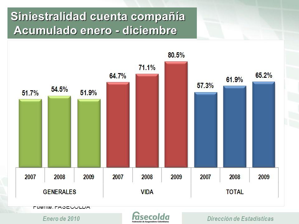 Presidencia Ejecutiva Enero de 2010 Presidencia Ejecutiva Dirección de Estadísticas Comisiones y gastos generales Acumulado enero - diciembre Miles de millones de pesos 23% 19% 12% 9% 16% 13%