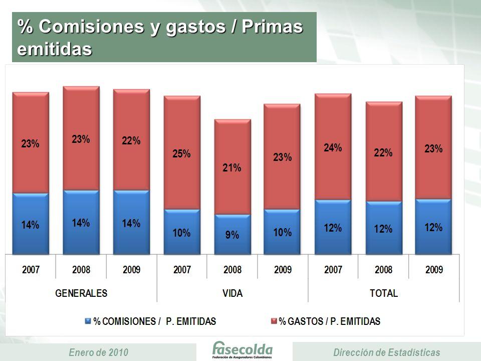 Presidencia Ejecutiva Enero de 2010 Presidencia Ejecutiva Dirección de Estadísticas % Comisiones y gastos / Primas emitidas