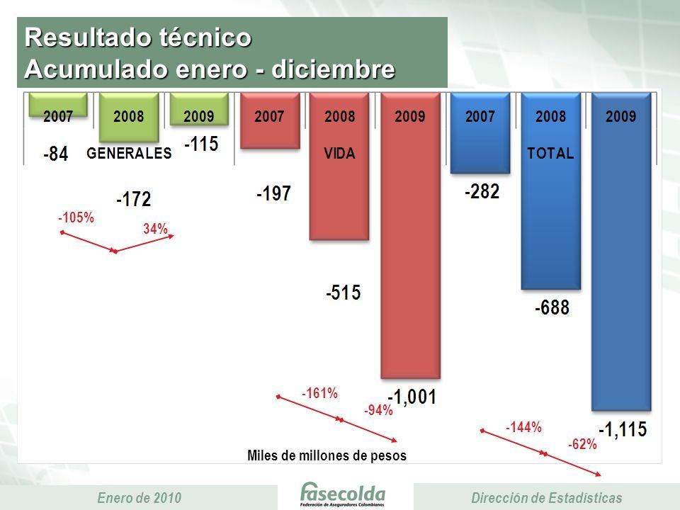 Presidencia Ejecutiva Enero de 2010 Presidencia Ejecutiva Dirección de Estadísticas Primas Y Siniestralidad Daños *Siniestralidad SOAT calculada sobre el 77% de las primas Miles de millones de pesos