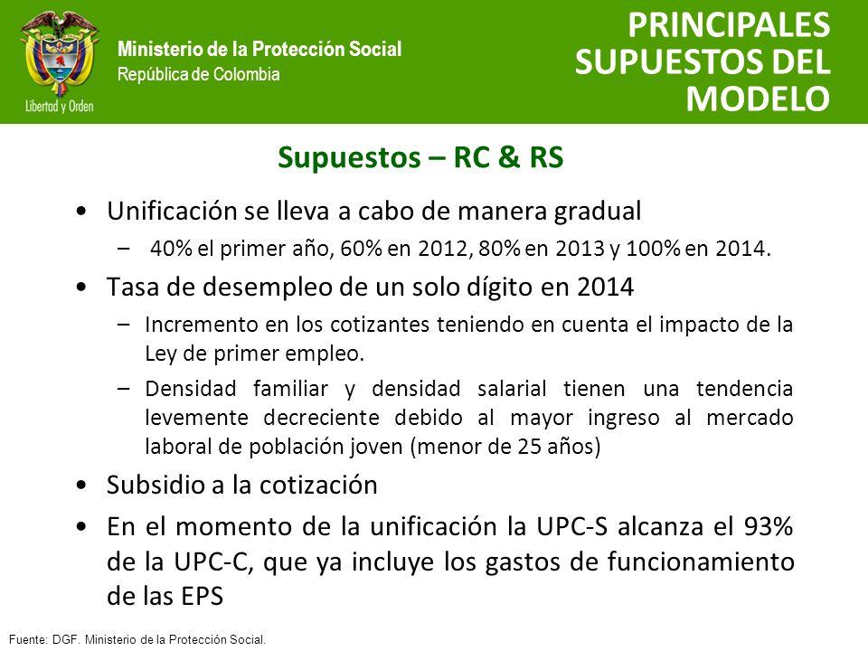 Ministerio de la Protección Social República de Colombia Supuestos – RC & RS PRINCIPALES SUPUESTOS DEL MODELO Fuente: DGF.