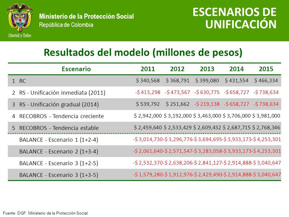 Ministerio de la Protección Social República de Colombia Resultados del modelo (millones de pesos) ESCENARIOS DE UNIFICACIÓN Fuente: DGF.