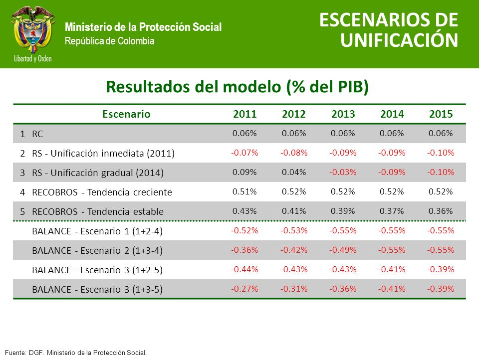 Ministerio de la Protección Social República de Colombia Resultados del modelo (% del PIB) ESCENARIOS DE UNIFICACIÓN Fuente: DGF.