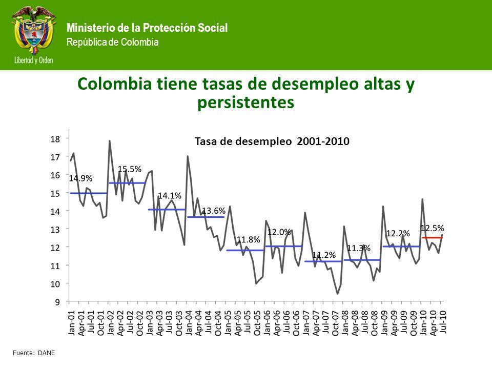 Ministerio de la Protección Social República de Colombia Colombia tiene tasas de desempleo altas y persistentes Fuente: DANE Tasa de desempleo 2001-2010