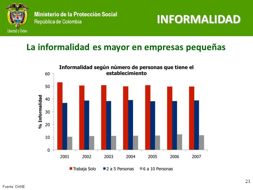 Ministerio de la Protección Social República de Colombia INFORMALIDAD Fuente: DANE La informalidad es mayor en empresas pequeñas 21