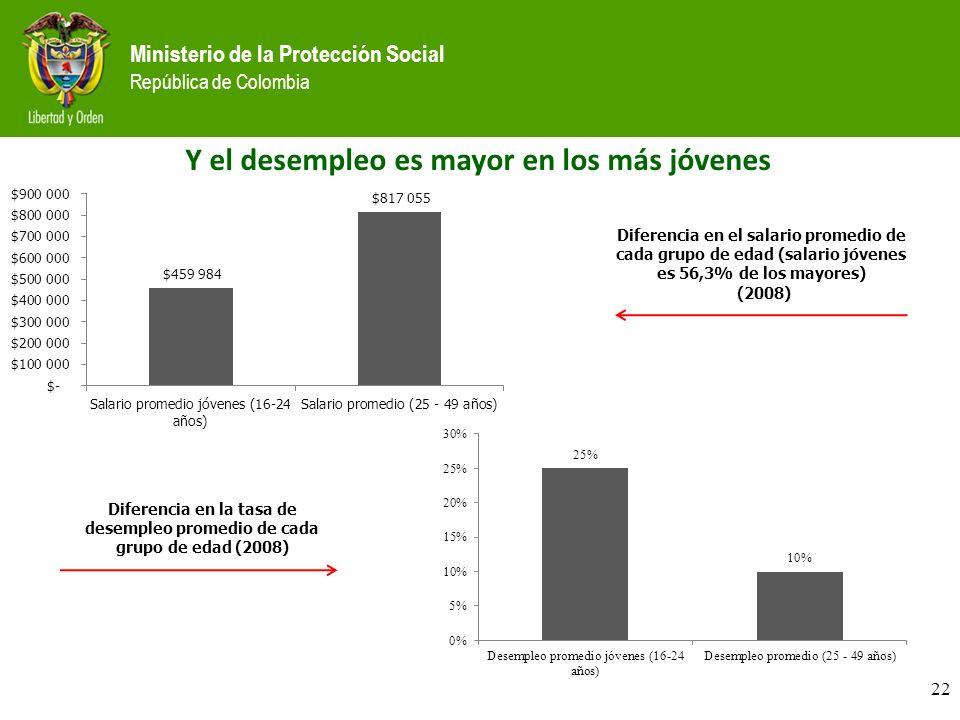 Ministerio de la Protección Social República de Colombia 22 Diferencia en el salario promedio de cada grupo de edad (salario jóvenes es 56,3% de los mayores) (2008) Diferencia en la tasa de desempleo promedio de cada grupo de edad (2008) Y el desempleo es mayor en los más jóvenes