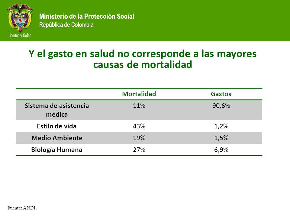 Ministerio de la Protección Social República de Colombia MortalidadGastos Sistema de asistencia médica 11%90,6% Estilo de vida43%1,2% Medio Ambiente19%1,5% Biología Humana27%6,9% Fuente: ANDI.