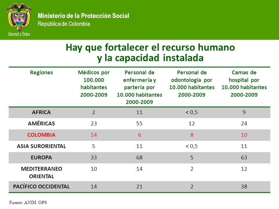 Ministerio de la Protección Social República de Colombia RegionesMédicos por 100.000 habitantes 2000-2009 Personal de enfermería y partería por 10.000 habitantes 2000-2009 Personal de odontología por 10.000 habitantes 2000-2009 Camas de hospital por 10.000 habitantes 2000-2009 AFRICA211< 0,59 AMÉRICAS23551224 COLOMBIA146810 ASIA SURORIENTAL511< 0,511 EUROPA3368563 MEDITERRANEO ORIENTAL 1014212 PACÍFICO OCCIDENTAL1421238 Hay que fortalecer el recurso humano y la capacidad instalada Fuente: ANDI.