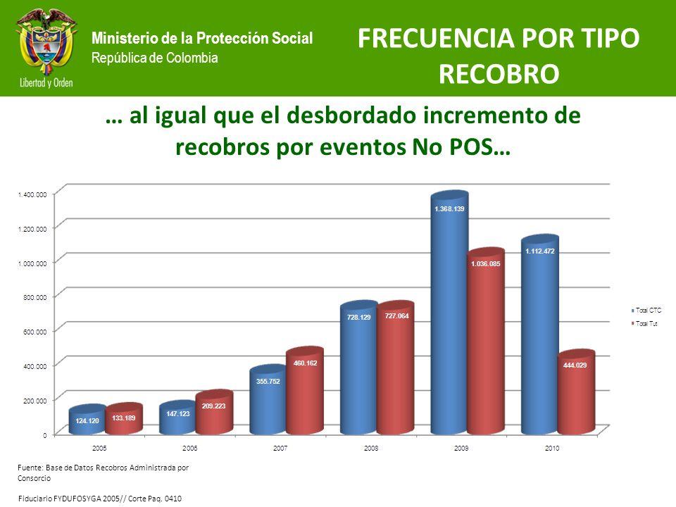 Ministerio de la Protección Social República de Colombia Fuente: Base de Datos Recobros Administrada por Consorcio Fiduciario FYDUFOSYGA 2005// Corte Paq.