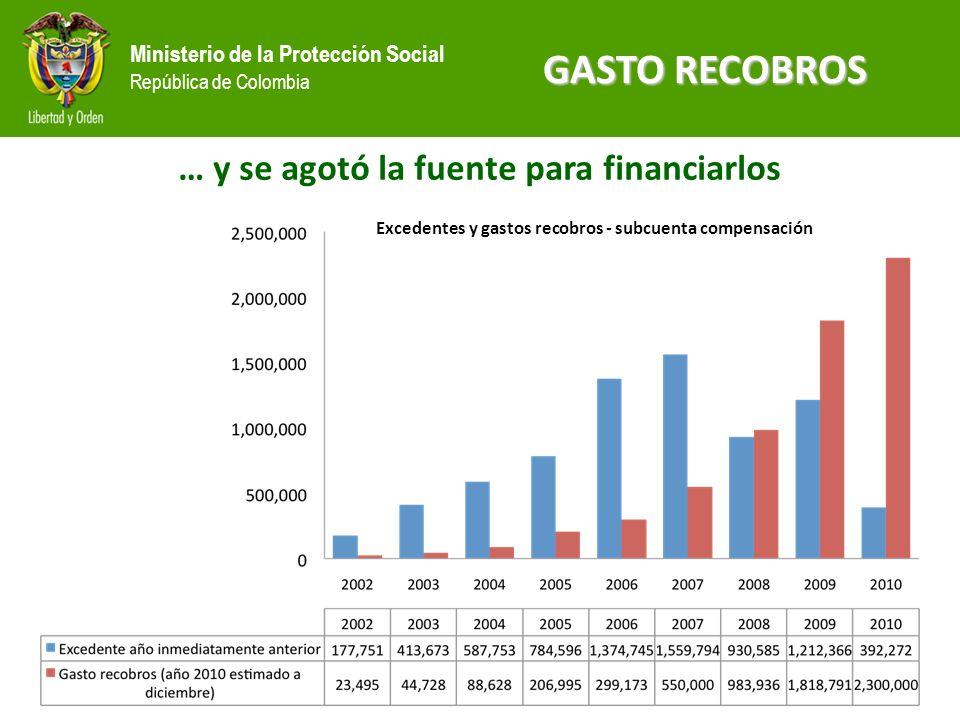 Ministerio de la Protección Social República de Colombia GASTO RECOBROS … y se agotó la fuente para financiarlos Excedentes y gastos recobros - subcuenta compensación