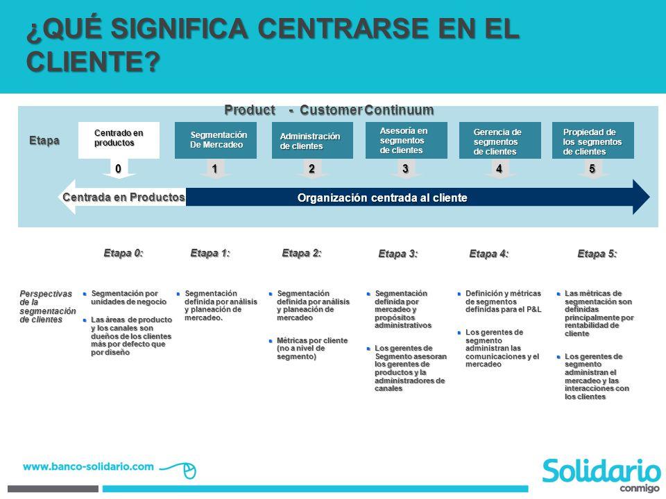 Centrado en productos 0 Segmentación De Mercadeo 1 Administración de clientes 2 Asesoría en segmentos de clientes 3 Gerencia de segmentos de clientes