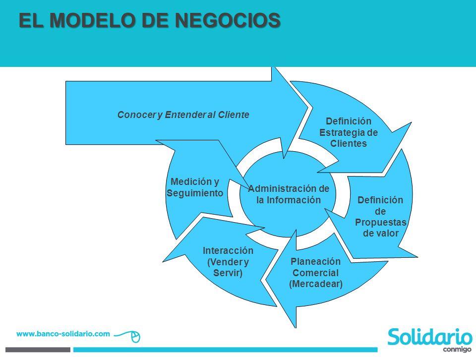 Planeación Comercial (Mercadear) Conocer y Entender al Cliente Definición de Propuestas de valor Medición y Seguimiento Interacción (Vender y Servir)