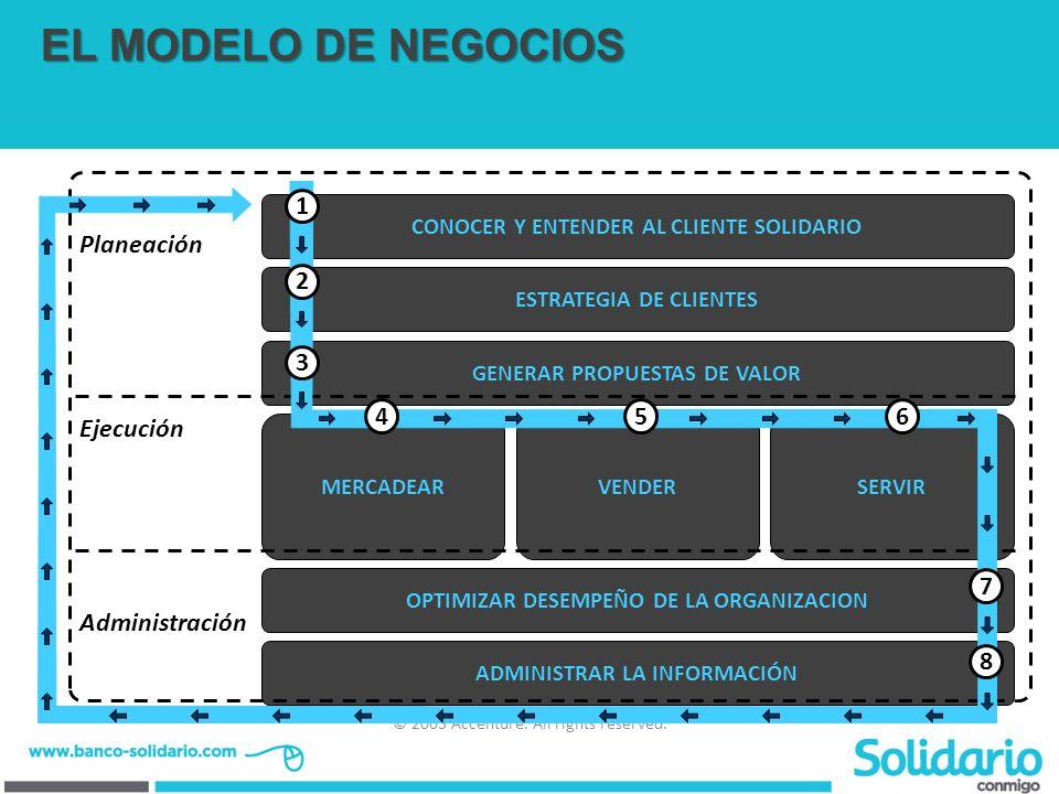 © 2003 Accenture. All rights reserved. 8 CONOCER Y ENTENDER AL CLIENTE SOLIDARIO ESTRATEGIA DE CLIENTES GENERAR PROPUESTAS DE VALOR MERCADEARVENDERSER
