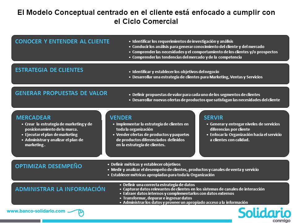 © 2003 Accenture. All rights reserved. 9 El Modelo Conceptual del Área de Negocios centrada en el cliente está enfocado a cumplir con el Ciclo Comerci