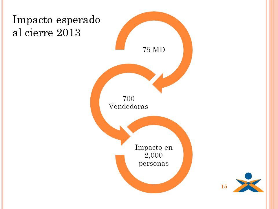 15 75 MD 700 Vendedoras Impacto en 2,000 personas Impacto esperado al cierre 2013