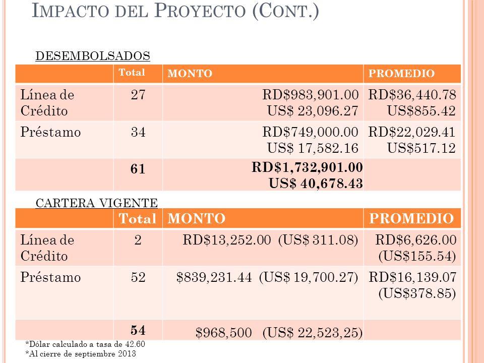 I MPACTO DEL P ROYECTO (C ONT.) Total MONTOPROMEDIO Línea de Crédito 27 RD$983,901.00 US$ 23,096.27 RD$36,440.78 US$855.42 Préstamo34RD$749,000.00 US$