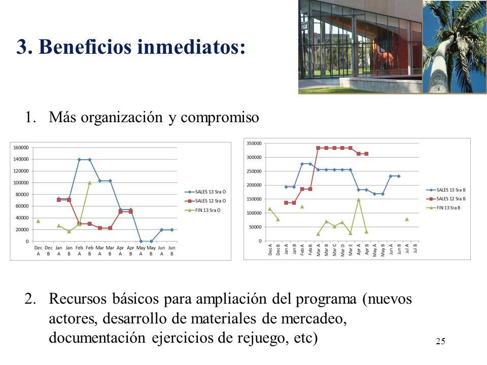 3. Beneficios inmediatos: 25 1.Más organización y compromiso 2.Recursos básicos para ampliación del programa (nuevos actores, desarrollo de materiales