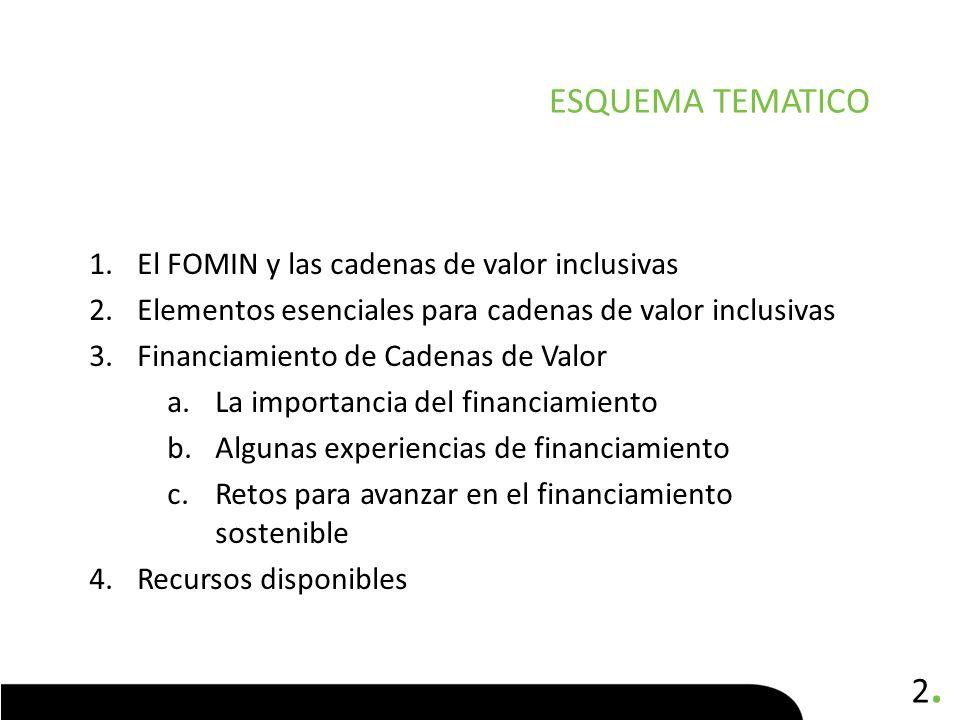 2.2. 1.El FOMIN y las cadenas de valor inclusivas 2.Elementos esenciales para cadenas de valor inclusivas 3.Financiamiento de Cadenas de Valor a.La im