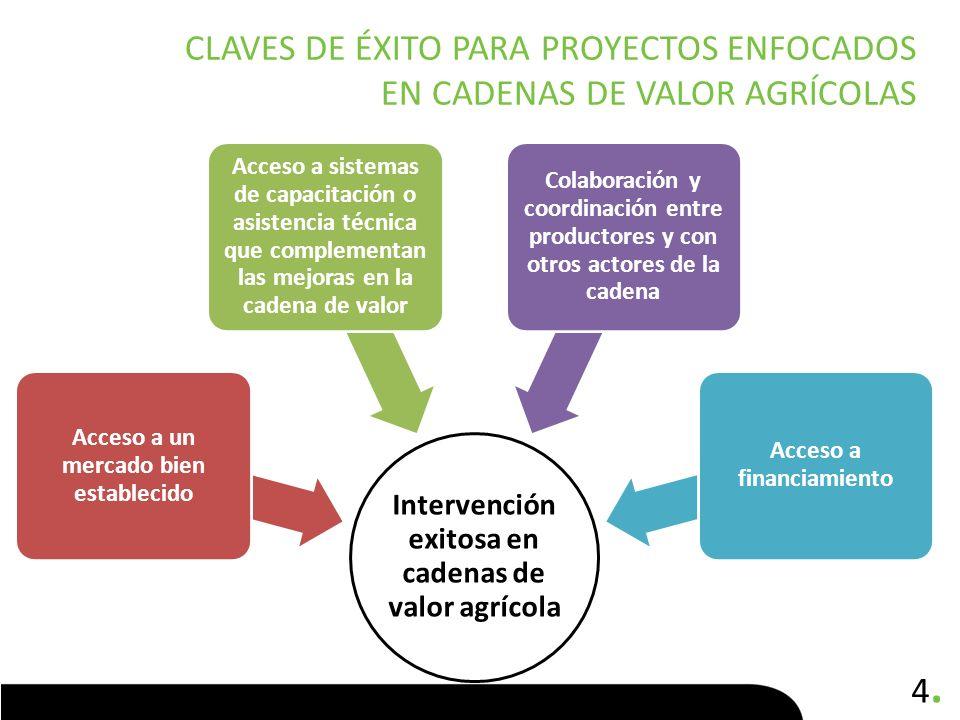 4.4. CLAVES DE ÉXITO PARA PROYECTOS ENFOCADOS EN CADENAS DE VALOR AGRÍCOLAS Intervención exitosa en cadenas de valor agrícola Acceso a un mercado bien
