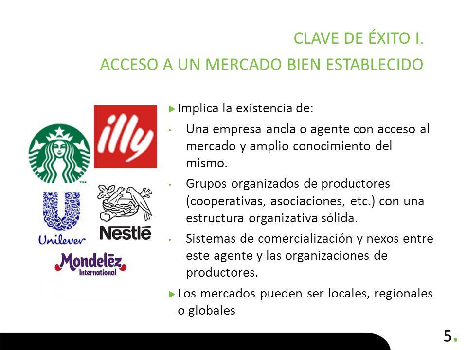 5.5. Implica la existencia de: Una empresa ancla o agente con acceso al mercado y amplio conocimiento del mismo. Grupos organizados de productores (co