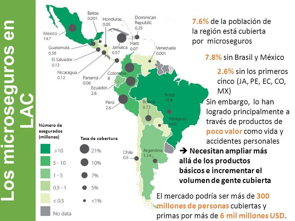 Los microseguros en LAC 7.6% de la población de la región está cubierta por microseguros Sin embargo, lo han logrado principalmente a través de produc