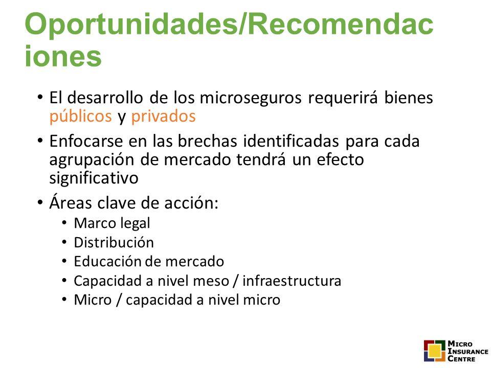 Oportunidades/Recomendac iones El desarrollo de los microseguros requerirá bienes públicos y privados Enfocarse en las brechas identificadas para cada