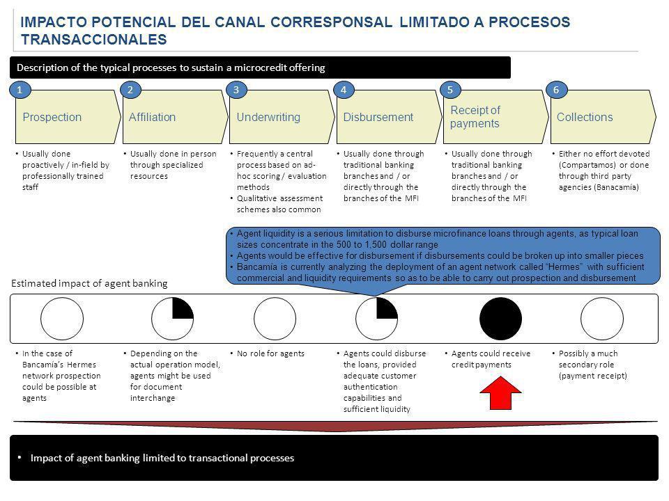 IMPACTO POTENCIAL DEL CANAL CORRESPONSAL LIMITADO A PROCESOS TRANSACCIONALES ProspectionAffiliationUnderwritingDisbursement Usually done proactively /