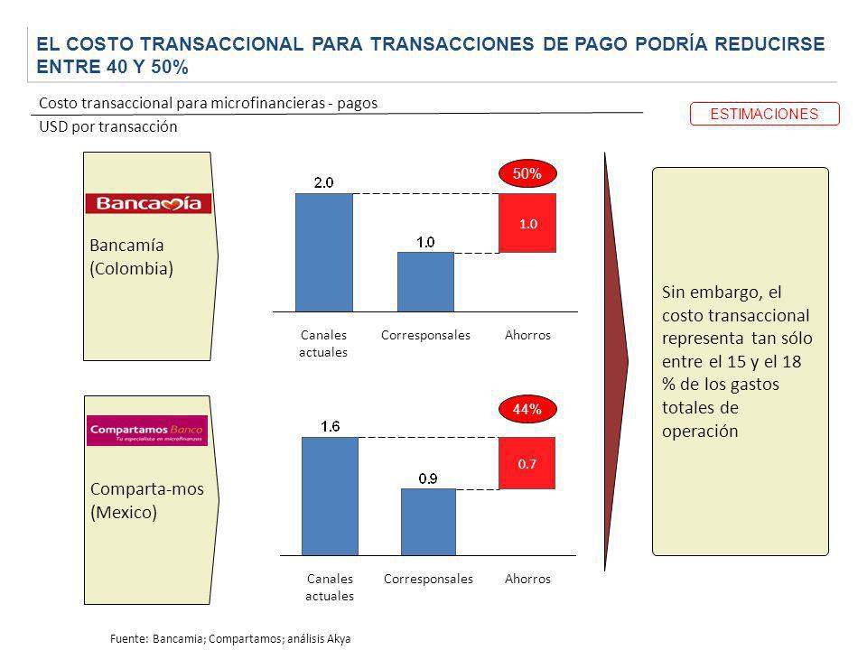 EL COSTO TRANSACCIONAL PARA TRANSACCIONES DE PAGO PODRÍA REDUCIRSE ENTRE 40 Y 50% Bancamía (Colombia) Comparta-mos (Mexico) Costo transaccional para m