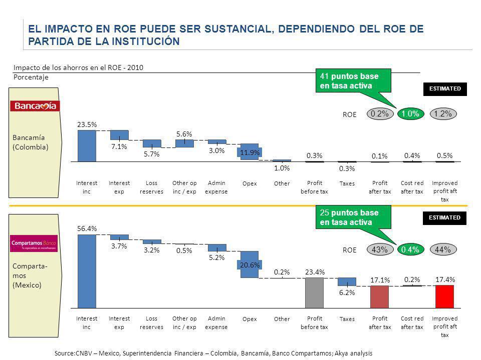 EL IMPACTO EN ROE PUEDE SER SUSTANCIAL, DEPENDIENDO DEL ROE DE PARTIDA DE LA INSTITUCIÓN Bancamía (Colombia) Comparta- mos (Mexico) 43%0.4%44% ROE Imp