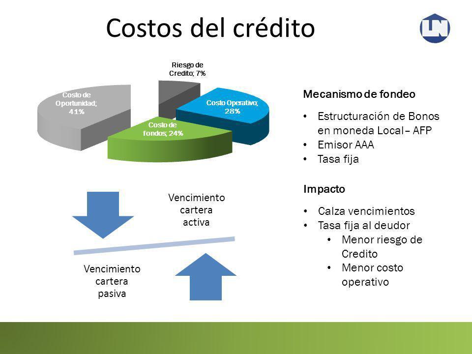 Costos del crédito Vencimiento cartera activa Vencimiento cartera pasiva Estructuración de Bonos en moneda Local– AFP Emisor AAA Tasa fija Mecanismo d