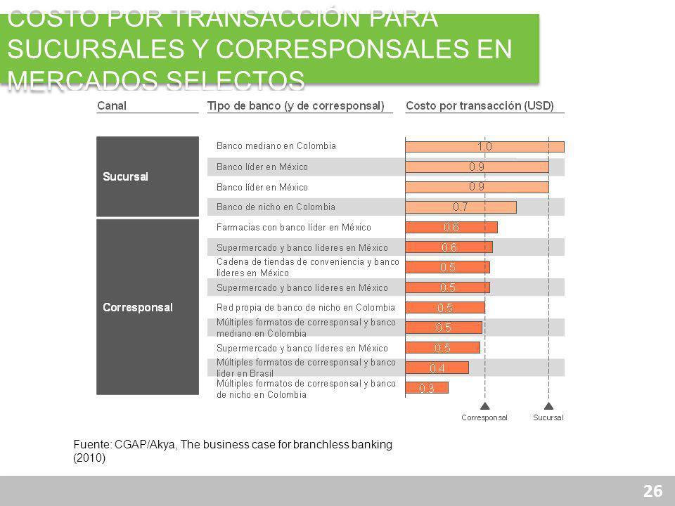 26 COSTO POR TRANSACCIÓN PARA SUCURSALES Y CORRESPONSALES EN MERCADOS SELECTOS Fuente: CGAP/Akya, The business case for branchless banking (2010)